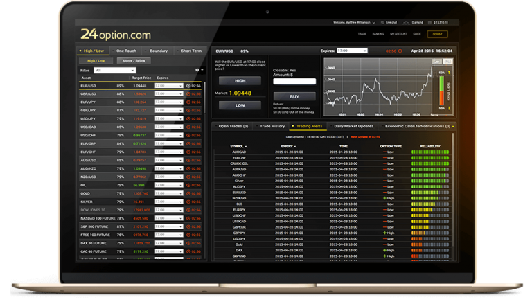 Piattaforma di trading del broker 24option